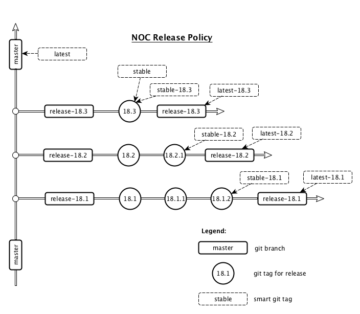 NOC Release Policy